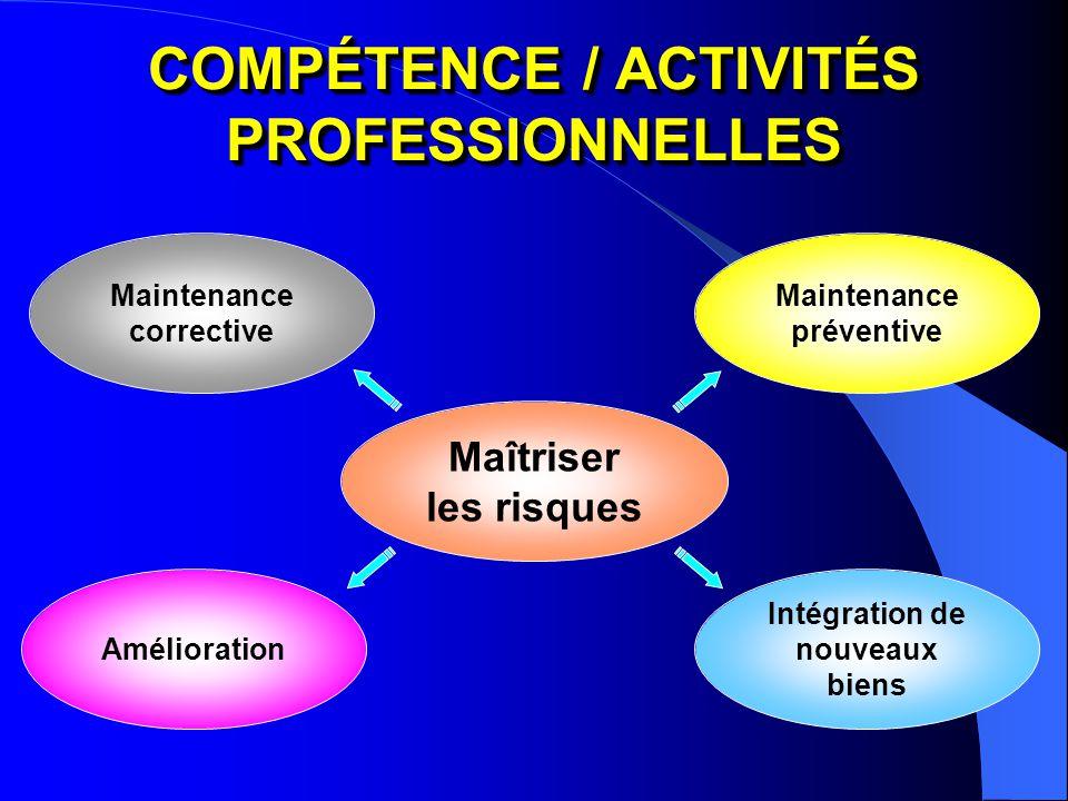 COMPÉTENCE / ACTIVITÉS PROFESSIONNELLES Maîtriser les risques Maintenance corrective Maintenance préventive Intégration de nouveaux biens Amélioration