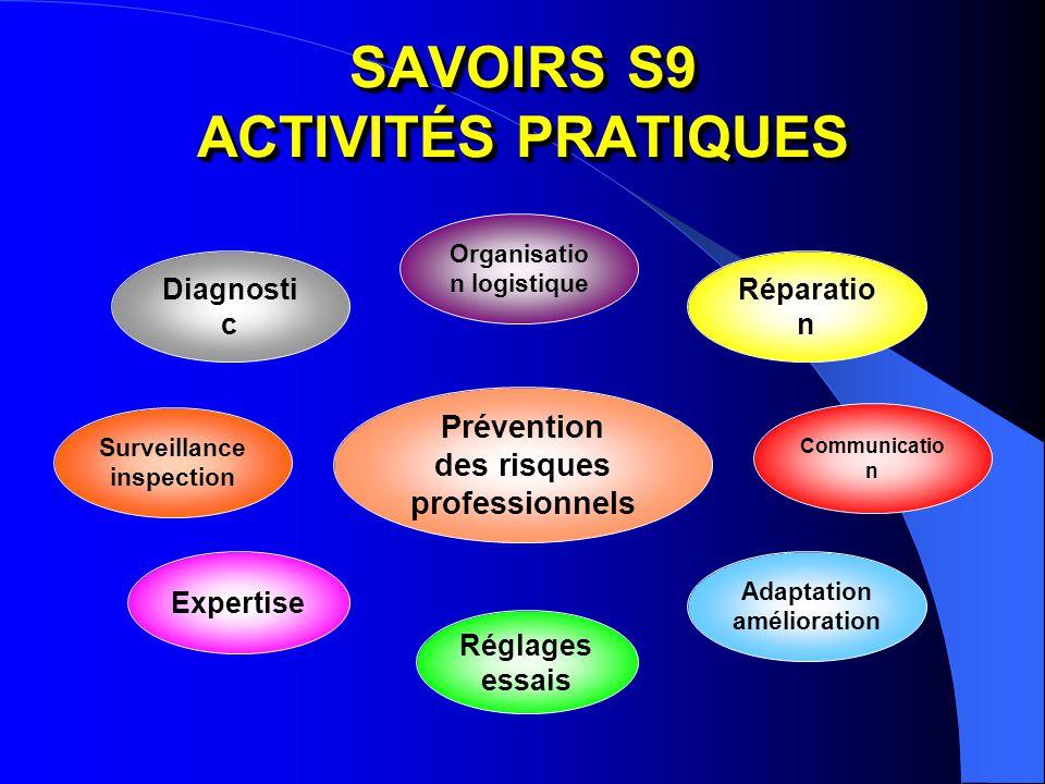 SAVOIRS S9 ACTIVITÉS PRATIQUES Prévention des risques professionnels Diagnosti c Réparatio n Adaptation amélioration Expertise Réglages essais Surveil