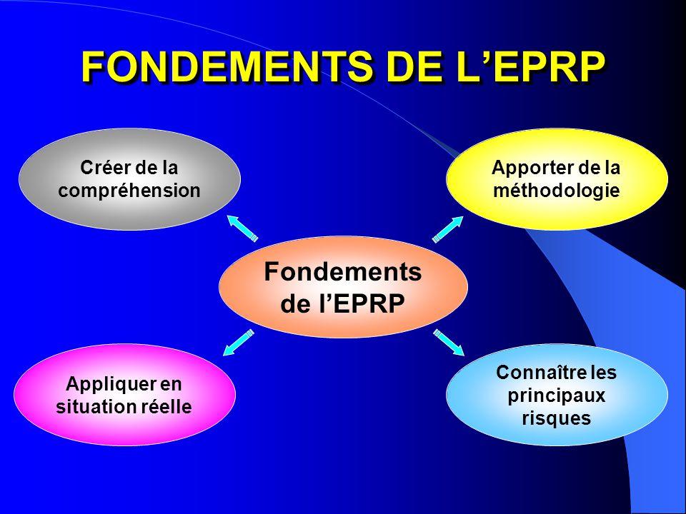 CRÉER DE LA COMPRÉHENSION CRÉER DE LA COMPRÉHENSION APPORTER DE LA MÉTHODOLOGIE APPORTER DE LA MÉTHODOLOGIE APPLIQUER EN SITUATION RÉELLE APPLIQUER EN SITUATION RÉELLE CONNAÎTRE LES RISQUES CONNAÎTRE LES RISQUES Fondements de l'EPRP