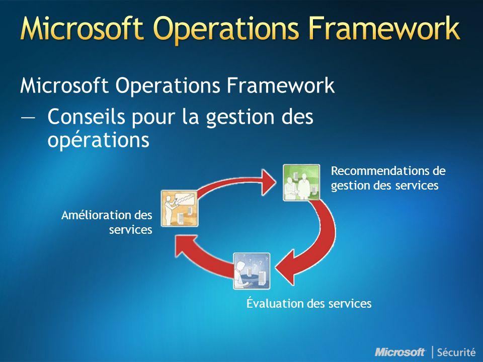 Microsoft Operations Framework —Conseils pour la gestion des opérations Recommendations de gestion des services Évaluation des services Amélioration d