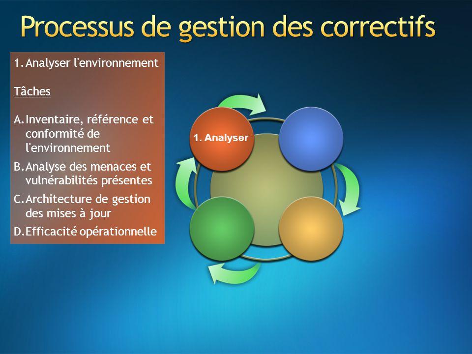 1. Analyser 1.Analyser l'environnement Tâches A.Inventaire, référence et conformité de l'environnement B.Analyse des menaces et vulnérabilités présent