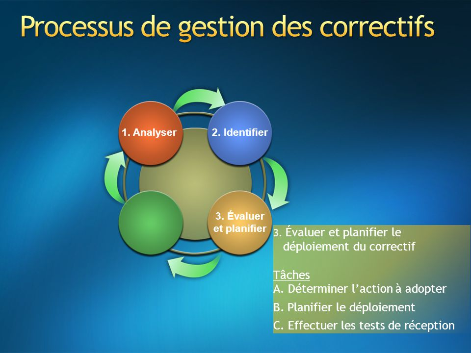 3. Évaluer et planifier le déploiement du correctif Tâches A. Déterminer l'action à adopter B. Planifier le déploiement C. Effectuer les tests de réce