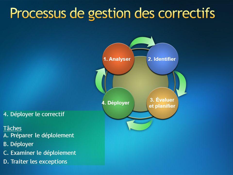4. Déployer le correctif Tâches A. Préparer le déploiement B. Déployer C. Examiner le déploiement D. Traiter les exceptions 4. Déployer 3. Évaluer et