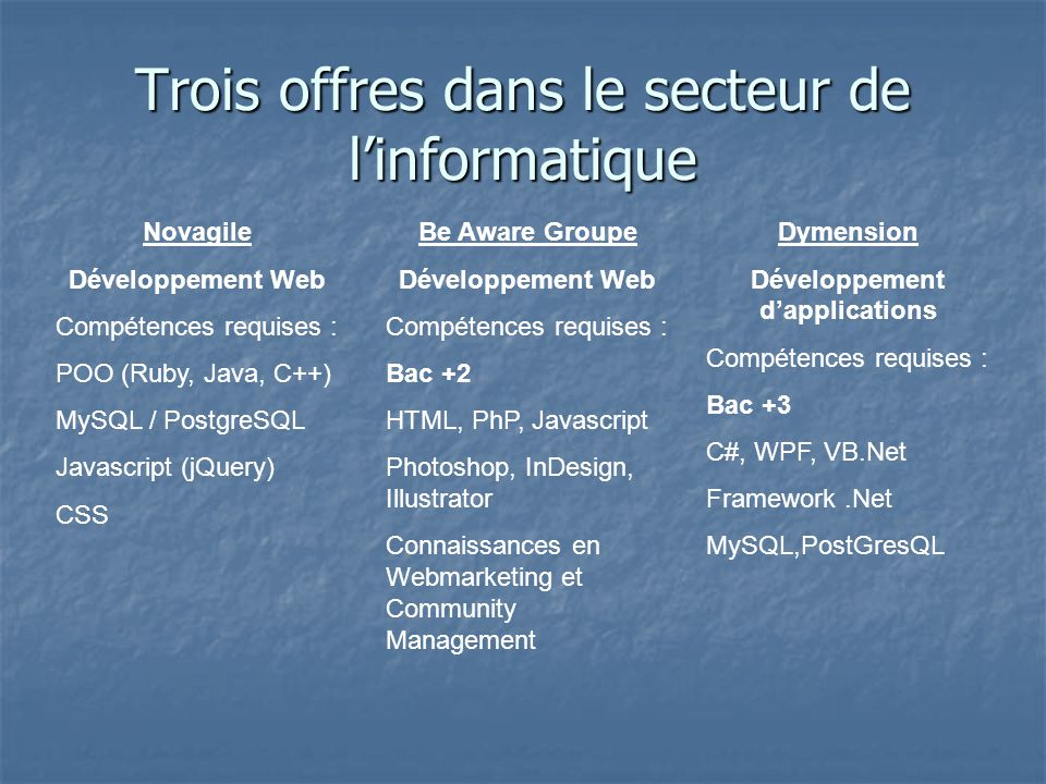 Trois offres dans le secteur de l'informatique Novagile Développement Web Compétences requises : POO (Ruby, Java, C++) MySQL / PostgreSQL Javascript (