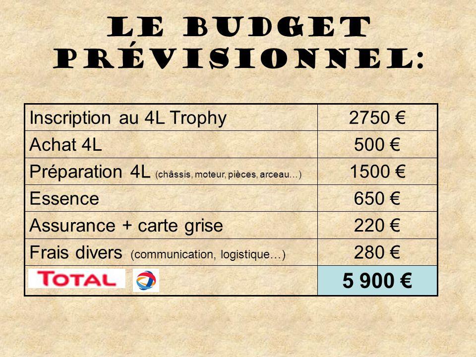 Le budget prévisionnel: 1500 €Préparation 4L (châssis, moteur, pièces, arceau…) 5 900 € 280 €Frais divers (communication, logistique…) 220 €Assurance