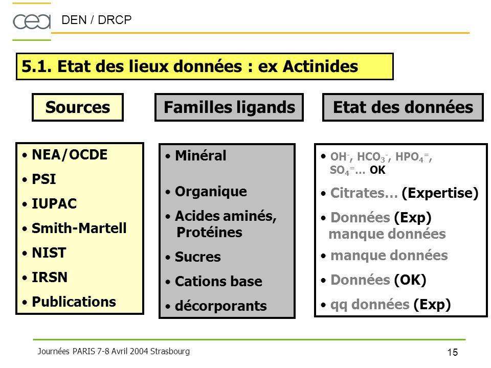 DEN / DRCP 15 Journées PARIS 7-8 Avril 2004 Strasbourg 5.1. Etat des lieux données : ex Actinides Sources • NEA/OCDE • PSI • IUPAC • Smith-Martell • N