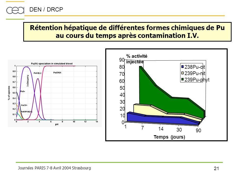 DEN / DRCP 21 Journées PARIS 7-8 Avril 2004 Strasbourg 1 7 14 30 90 0 10 20 30 40 50 60 70 80 90 238Pu-cit 239Pu-nit 239Pu-phyt Temps (jours) % activi