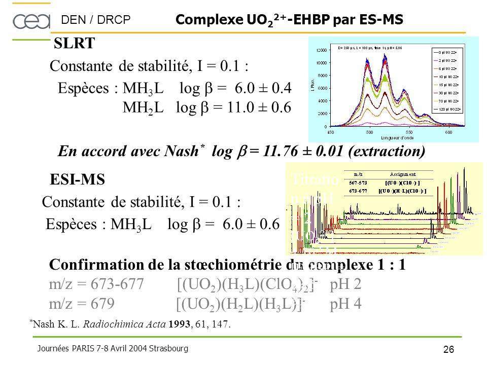 DEN / DRCP 26 Journées PARIS 7-8 Avril 2004 Strasbourg Confirmation de la stœchiométrie du complexe 1 : 1 m/z = 673-677 [(UO 2 )(H 3 L)(ClO 4 ) 2 ] -