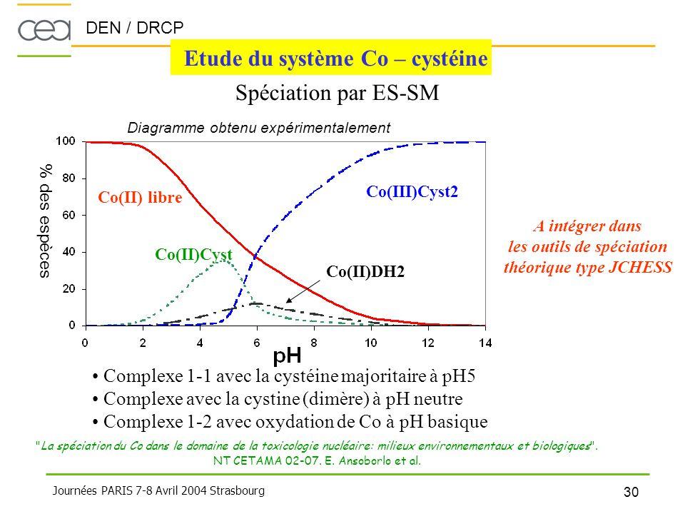 DEN / DRCP 30 Journées PARIS 7-8 Avril 2004 Strasbourg Etude du système Co – cystéine