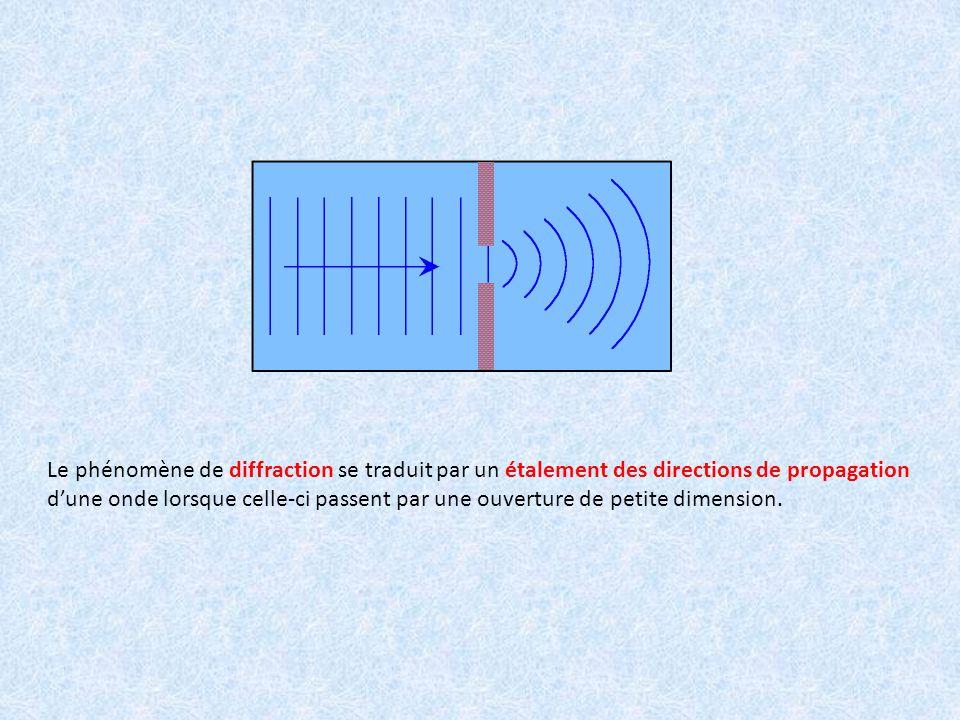 Le phénomène de diffraction se traduit par un étalement des directions de propagation d'une onde lorsque celle-ci passent par une ouverture de petite dimension.