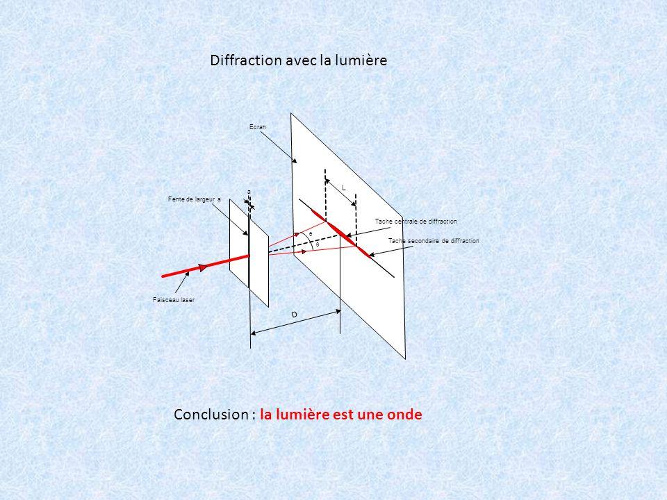 Tache centrale de diffraction Faisceau laser Fente de largeur a a Ecran D L Tache secondaire de diffraction   Diffraction avec la lumière Conclusion : la lumière est une onde