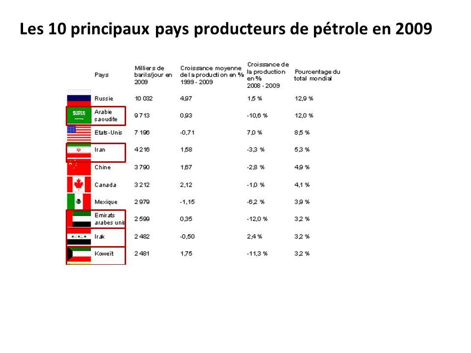 Les 10 principaux pays producteurs de pétrole en 2009