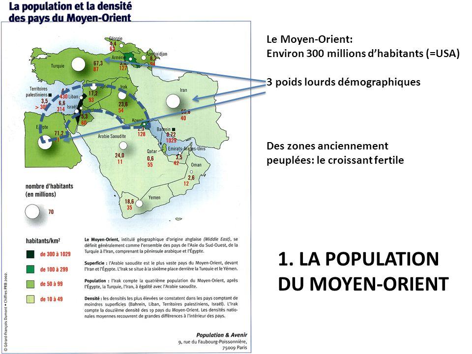 Le Moyen-Orient: Environ 300 millions d'habitants (=USA) 3 poids lourds démographiques Des zones anciennement peuplées: le croissant fertile 1. LA POP