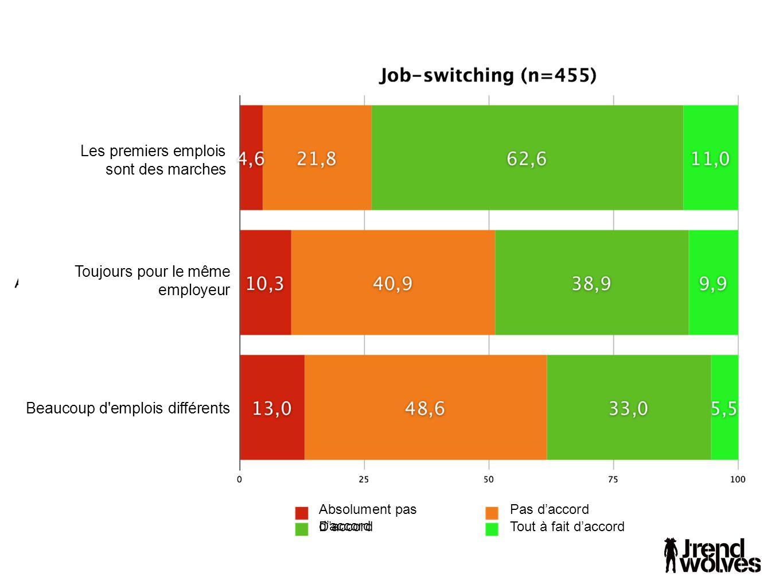 Les premiers emplois sont des marches Toujours pour le même employeur Beaucoup d emplois différents D'accord Absolument pas d'accord Pas d'accord Tout à fait d'accord