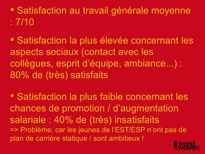 • Satisfaction au travail générale moyenne : 7/10 • Satisfaction la plus élevée concernant les aspects sociaux (contact avec les collègues, esprit d'équipe, ambiance...) : 80% de (très) satisfaits • Satisfaction la plus faible concernant les chances de promotion / d'augmentation salariale : 40% de (très) insatisfaits => Problème, car les jeunes de l'EST/ESP n'ont pas de plan de carrière statique / sont ambitieux !
