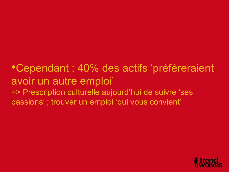 • Cependant : 40% des actifs 'préféreraient avoir un autre emploi' => Prescription culturelle aujourd'hui de suivre 'ses passions' ; trouver un emploi 'qui vous convient'