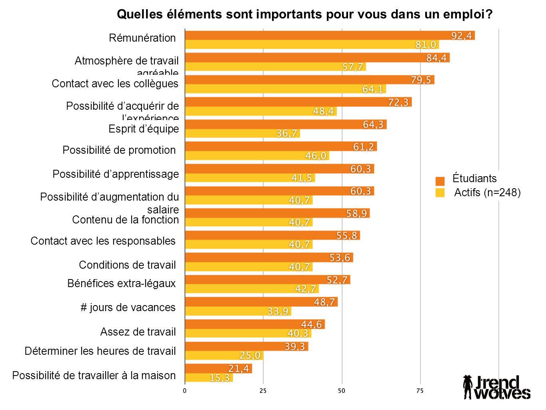 Quelles éléments sont importants pour vous dans un emploi.