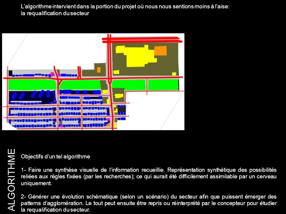 ALGORITHME Objectifs d'un tel algorithme 1- Faire une synthèse visuelle de l'information recueillie.