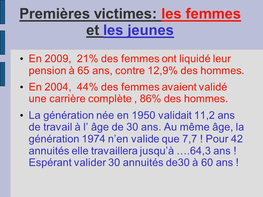 Premières victimes: les femmes et les jeunes • En 2009, 21% des femmes ont liquidé leur pension à 65 ans, contre 12,9% des hommes. • En 2004, 44% des