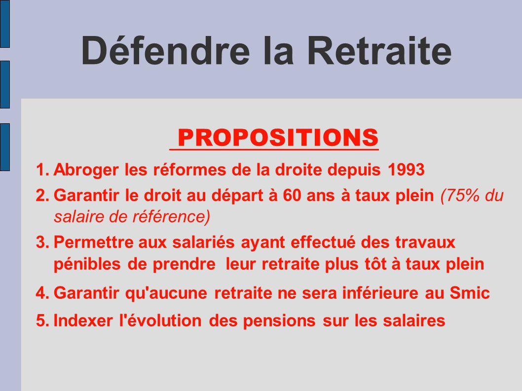 Défendre la Retraite PROPOSITIONS 1.Abroger les réformes de la droite depuis 1993 2.Garantir le droit au départ à 60 ans à taux plein (75% du salaire