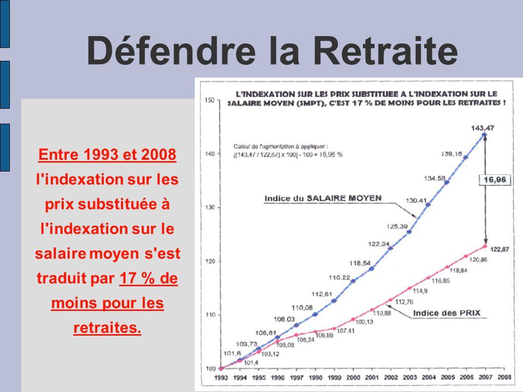 Défendre la Retraite Entre 1993 et 2008 l indexation sur les prix substituée à l indexation sur le salaire moyen s est traduit par 17 % de moins pour les retraites.