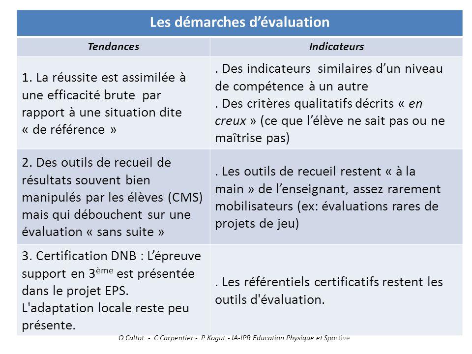 Les démarches d'évaluation TendancesIndicateurs 1. La réussite est assimilée à une efficacité brute par rapport à une situation dite « de référence ».