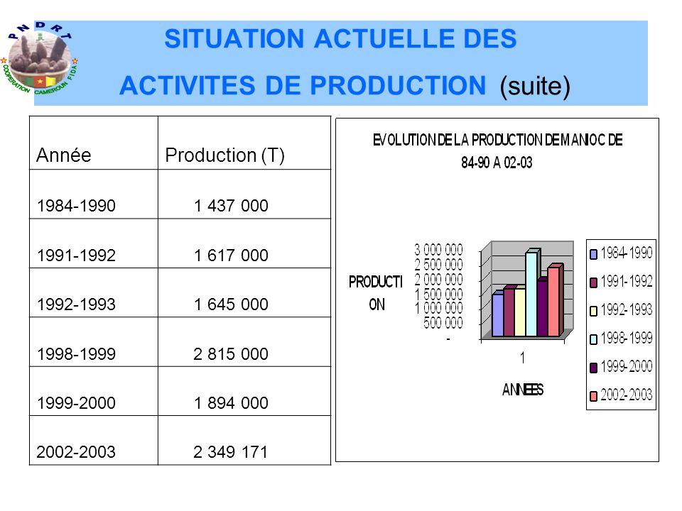SITUATION ACTUELLE DES ACTIVITES DE PRODUCTION (suite) AnnéeProduction (T) 1984-1990 1 437 000 1991-1992 1 617 000 1992-1993 1 645 000 1998-1999 2 815 000 1999-2000 1 894 000 2002-2003 2 349 171