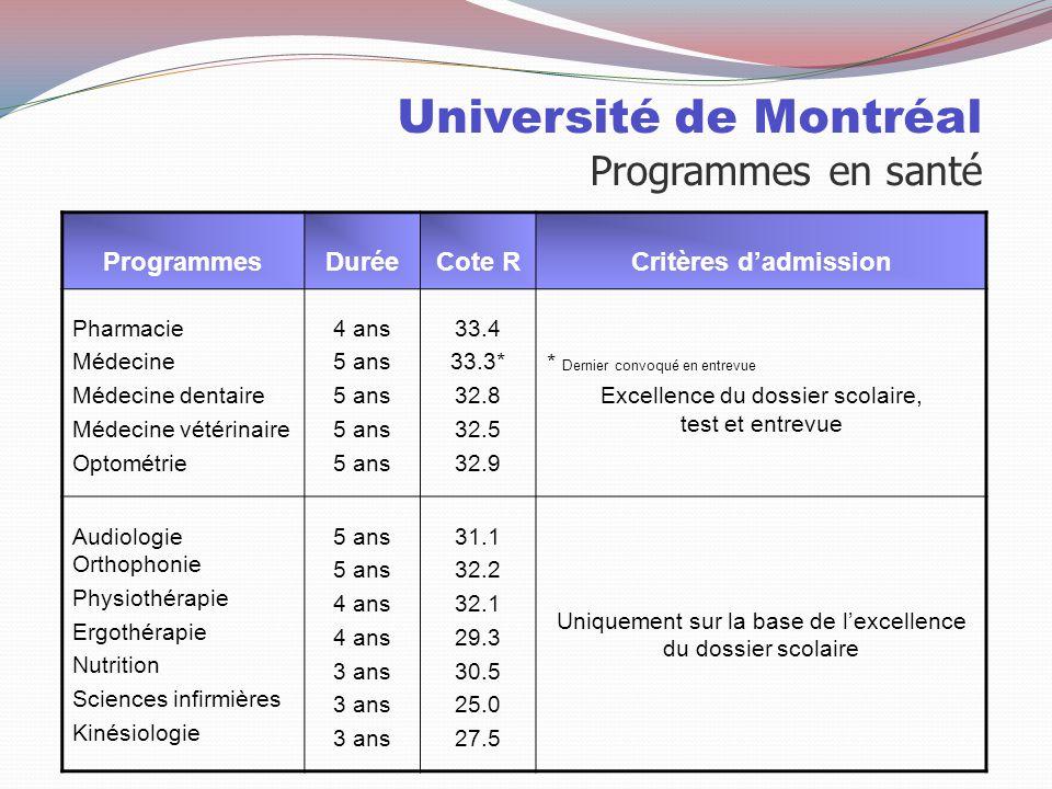 Université de Montréal Programmes en santé ProgrammesDuréeCote RCritères d'admission Pharmacie Médecine Médecine dentaire Médecine vétérinaire Optométrie 4 ans 5 ans 33.4 33.3* 32.8 32.5 32.9 * Dernier convoqué en entrevue Excellence du dossier scolaire, test et entrevue Audiologie Orthophonie Physiothérapie Ergothérapie Nutrition Sciences infirmières Kinésiologie 5 ans 4 ans 3 ans 31.1 32.2 32.1 29.3 30.5 25.0 27.5 Uniquement sur la base de l'excellence du dossier scolaire