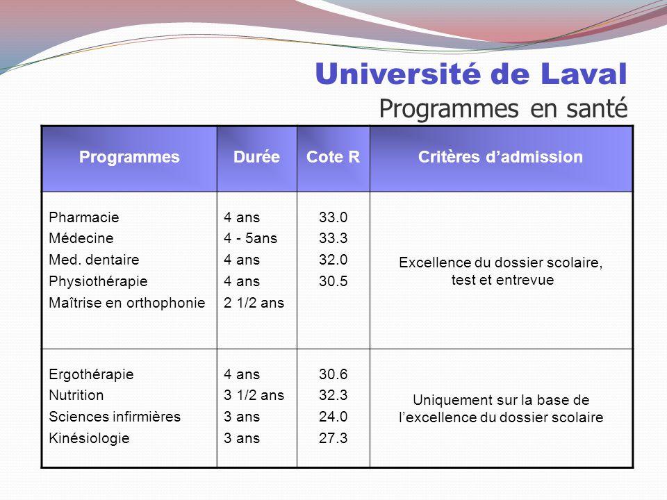 Université de Laval Programmes en santé ProgrammesDuréeCote RCritères d'admission Pharmacie Médecine Med.