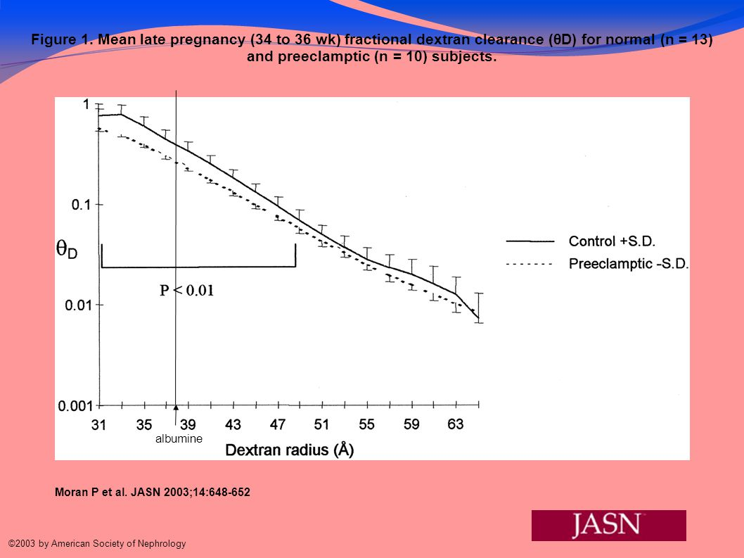 Figure 1. Mean late pregnancy (34 to 36 wk) fractional dextran clearance (θD) for normal (n = 13) and preeclamptic (n = 10) subjects. Moran P et al. J