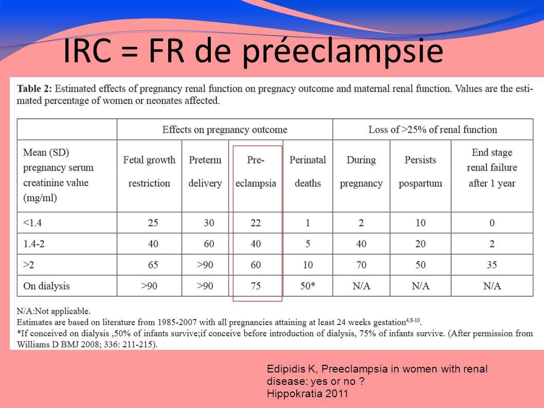 Préeclampsie = FR IRC .Vikse BE, Irgens LM, Leivestad T et al.