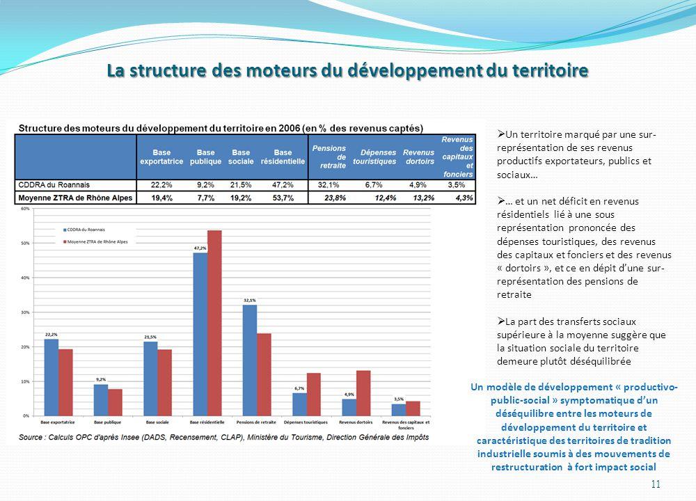 La structure des moteurs du développement du territoire 11  Un territoire marqué par une sur- représentation de ses revenus productifs exportateurs,