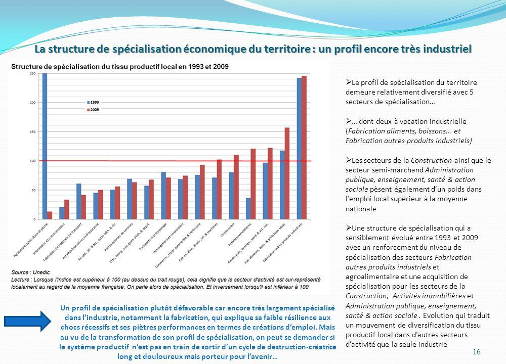 La structure de spécialisation économique du territoire : un profil encore très industriel 16  Le profil de spécialisation du territoire demeure rela