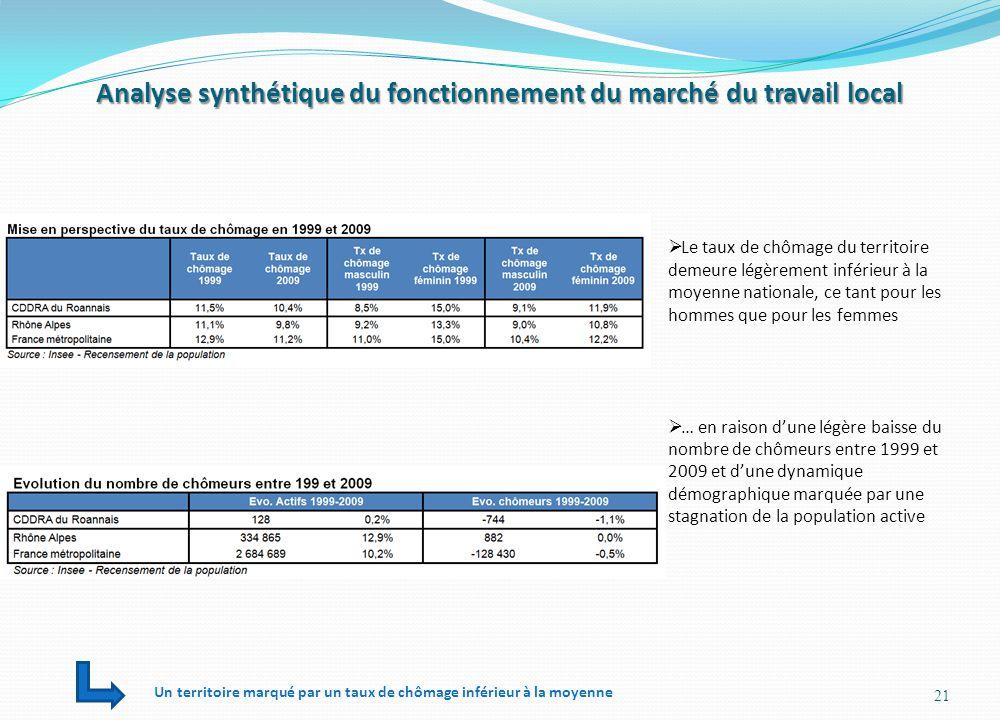 Analyse synthétique du fonctionnement du marché du travail local 21  Le taux de chômage du territoire demeure légèrement inférieur à la moyenne natio