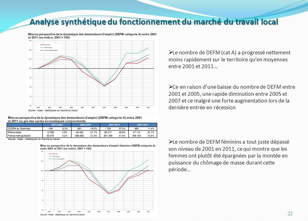 Analyse synthétique du fonctionnement du marché du travail local 22  Le nombre de DEFM (cat A) a progressé nettement moins rapidement sur le territoire qu'en moyennes entre 2001 et 2011…  Ce en raison d'une baisse du nombre de DEFM entre 2001 et 2005, une rapide diminution entre 2005 et 2007 et ce malgré une forte augmentation lors de la dernière entrée en récession  Le nombre de DEFM féminins a tout juste dépassé son niveau de 2001 en 2011, ce qui montre que les femmes ont plutôt été épargnées par la montée en puissance du chômage de masse durant cette période…