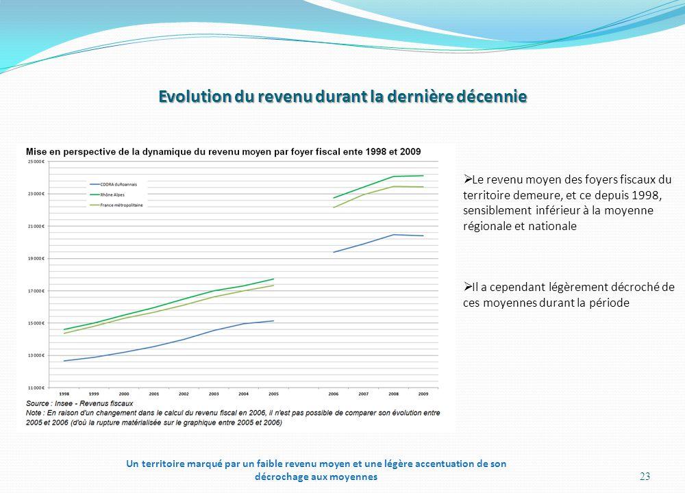 Evolution du revenu durant la dernière décennie 23  Le revenu moyen des foyers fiscaux du territoire demeure, et ce depuis 1998, sensiblement inférie