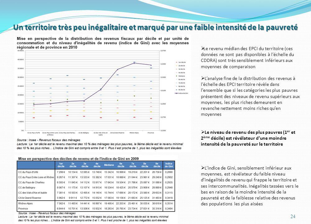 Un territoire très peu inégalitaire et marqué par une faible intensité de la pauvreté 24  Le revenu médian des EPCI du territoire (ces données ne sont pas disponibles à l'échelle du CDDRA) sont très sensiblement inférieurs aux moyennes de comparaison  L'analyse fine de la distribution des revenus à l'échelle des EPCI territoire révèle dans l'ensemble que si les catégories les plus pauvres présentent des niveaux de revenu supérieurs aux moyennes, les plus riches demeurent en revanche nettement moins riches qu'en moyennes  Le niveau de revenu des plus pauvres (1 er et 2 ème décile) est révélateur d'une moindre intensité de la pauvreté sur le territoire  L'indice de Gini, sensiblement inférieur aux moyennes, est révélateur du faible niveau d'inégalités de revenu qui frappe le territoire et ses intercommunalités.