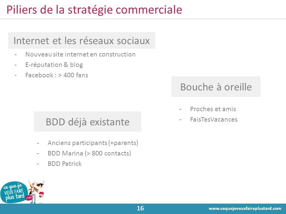 www.cequejeveuxfaireplustard.com 16 Piliers de la stratégie commerciale -Nouveau site internet en construction -E-réputation & blog -Facebook : > 400