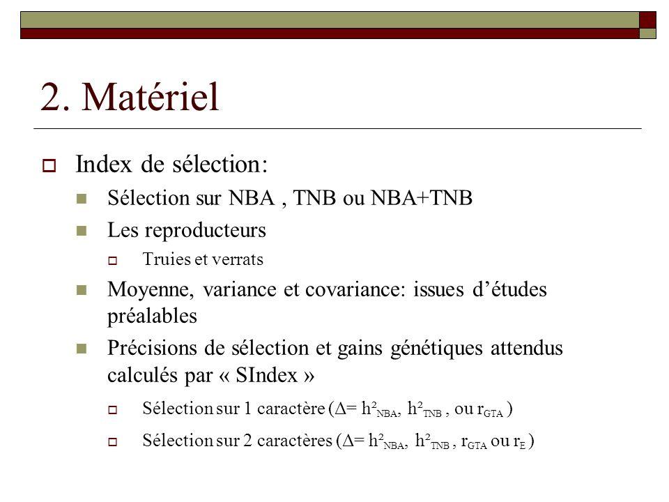 2. Matériel  Index de sélection:  Sélection sur NBA, TNB ou NBA+TNB  Les reproducteurs  Truies et verrats  Moyenne, variance et covariance: issue
