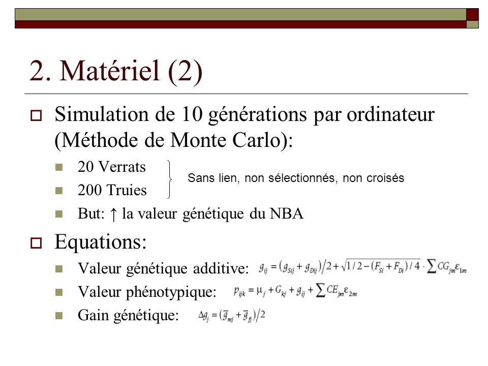 2. Matériel (2)  Simulation de 10 générations par ordinateur (Méthode de Monte Carlo):  20 Verrats  200 Truies  But: ↑ la valeur génétique du NBA