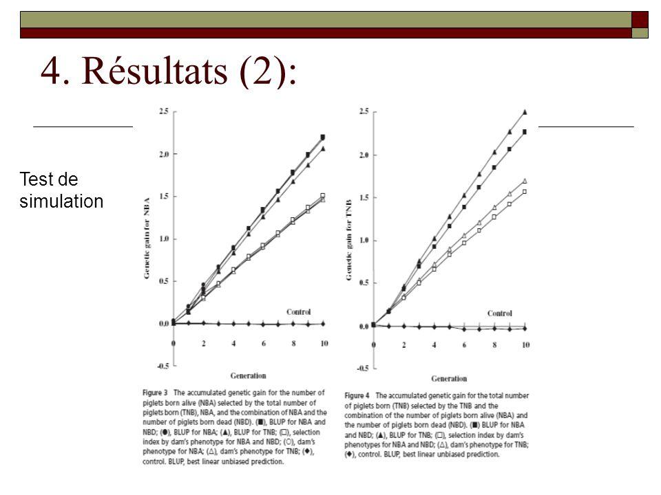 4. Résultats (2): Test de simulation
