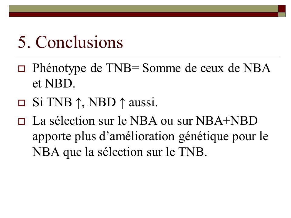 5. Conclusions  Phénotype de TNB= Somme de ceux de NBA et NBD.  Si TNB ↑, NBD ↑ aussi.  La sélection sur le NBA ou sur NBA+NBD apporte plus d'améli
