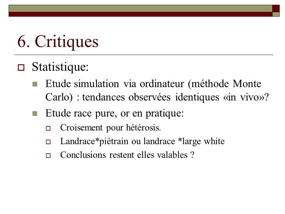 6. Critiques  Statistique:  Etude simulation via ordinateur (méthode Monte Carlo) : tendances observées identiques «in vivo»?  Etude race pure, or