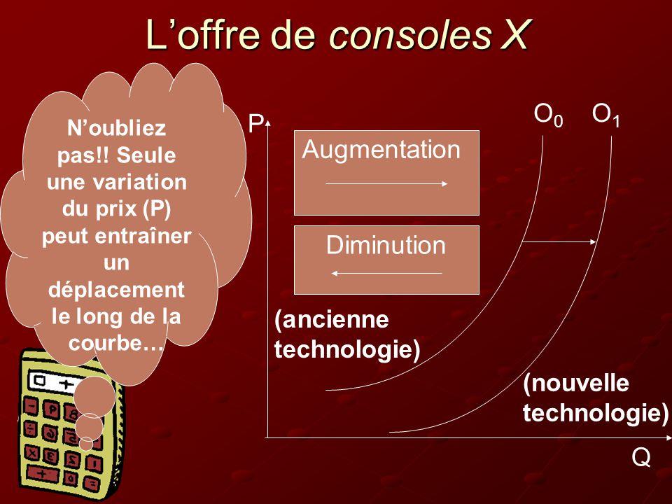 L'offre de consoles X Q P O0O0 O1O1 Augmentation Diminution N'oubliez pas!.