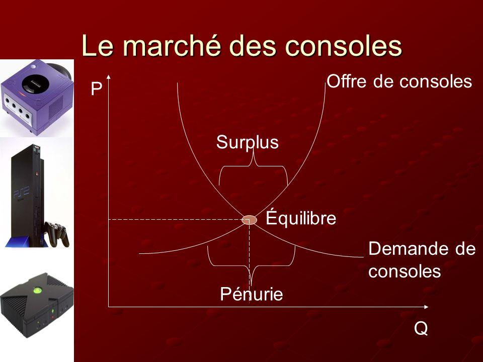 Le marché des consoles Équilibre Demande de consoles Offre de consoles Surplus Pénurie Q P