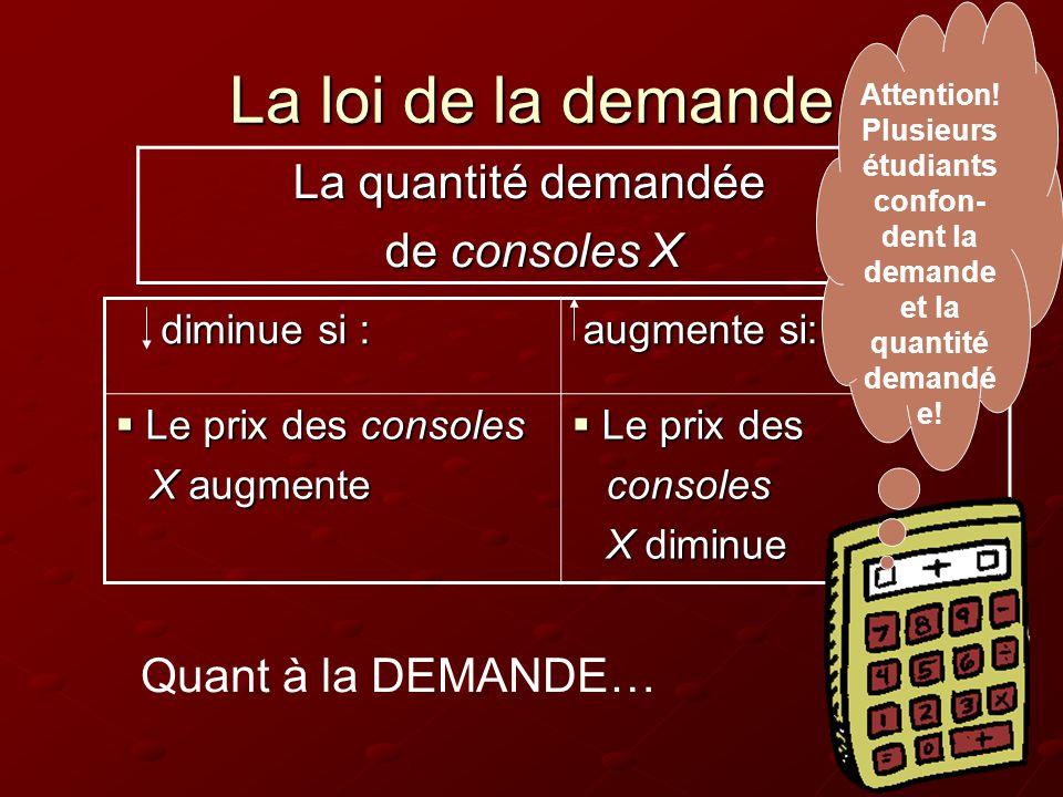 La loi de la demande diminue si : diminue si : augmente si: augmente si:  Le prix des consoles X augmente X augmente  Le prix des consoles consoles X diminue X diminue La quantité demandée La quantité demandée de consoles X de consoles X Attention.