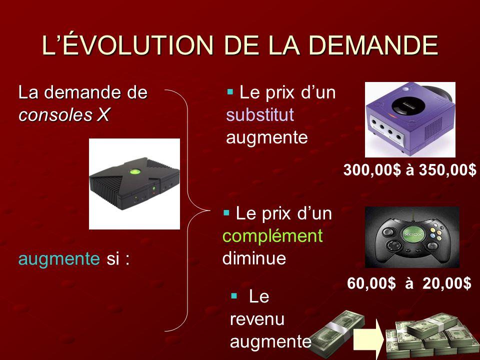 L'ÉVOLUTION DE LA DEMANDE La demande de consoles X  Le prix d'un substitut augmente  Le prix d'un complément diminue augmente si :  Le revenu augmente 300,00$ à 350,00$ 60,00$ à 20,00$