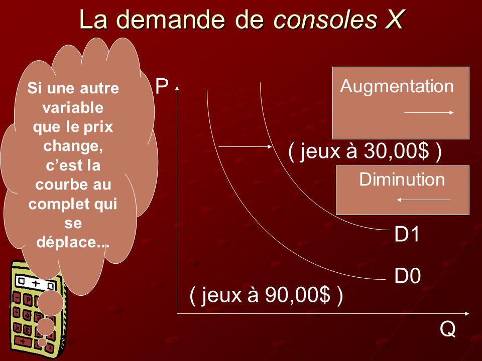 La demande de consoles X ( jeux à 30,00$ ) ( jeux à 90,00$ ) D0 D1 Q P Augmentation Diminution Si une autre variable que le prix change, c'est la courbe au complet qui se déplace...