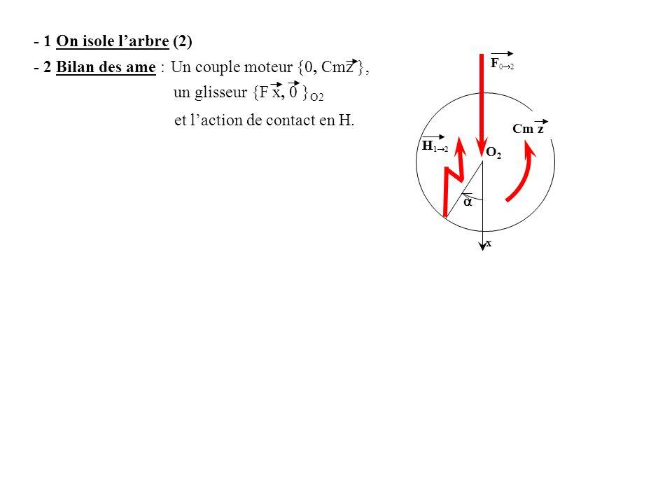 - 1 On isole l'arbre (2) un glisseur {F x, 0 } O2 et l'action de contact en H. Un couple moteur {0, Cmz },- 2 Bilan des ame : x O2O2  H12H12 F02F0
