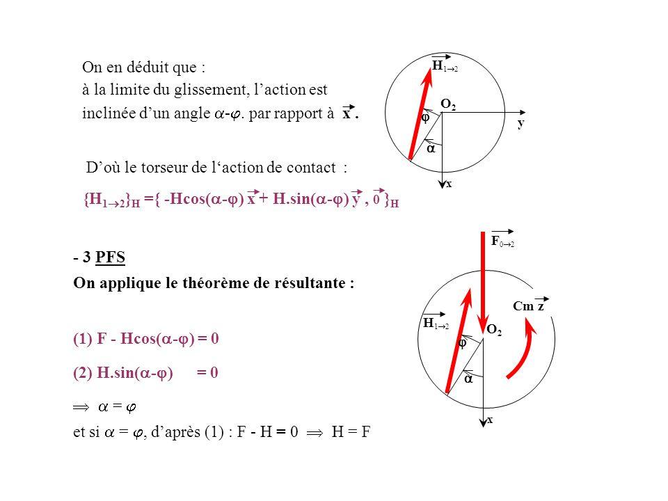On en déduit que : à la limite du glissement, l'action est inclinée d'un angle  - . par rapport à x. x O2O2   H12H12 D'où le torseur de l'action
